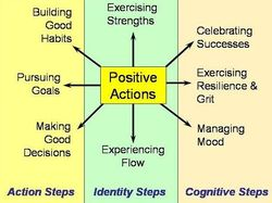 Positive_actions_map
