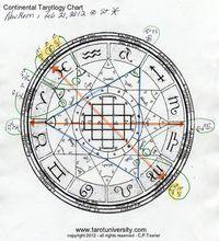 February 2012 Tarotology Chart Icon