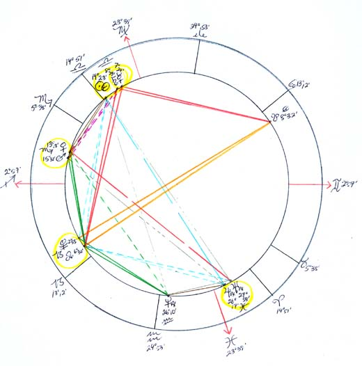 NewMoon Chart October 2010