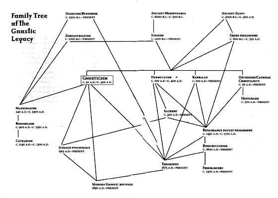 Smoley Graph