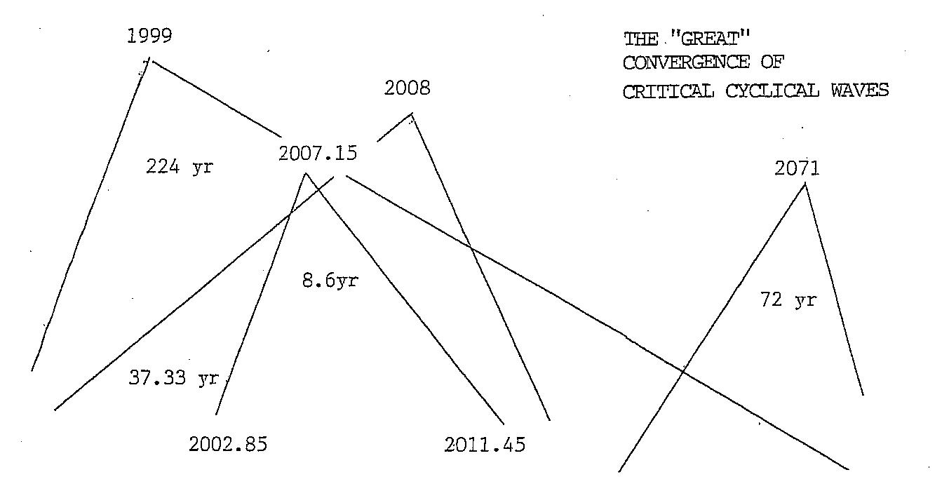 Martin Armstrong, Convergence of Critical Cyclical Waves