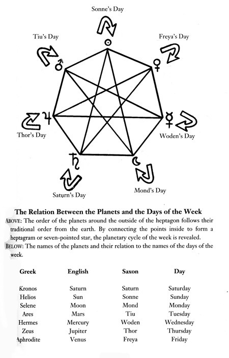 days of week correspondence chart