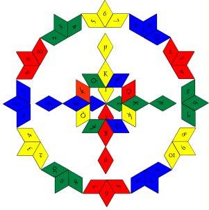 Tarot Correspondence Wheel