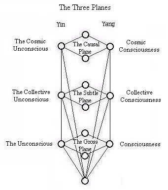 Diagram of Three Planes in the Kabala/Chakra model