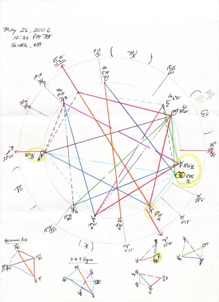 May_2006_chart